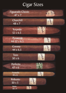 Origins of Cigar and How to Smoke it