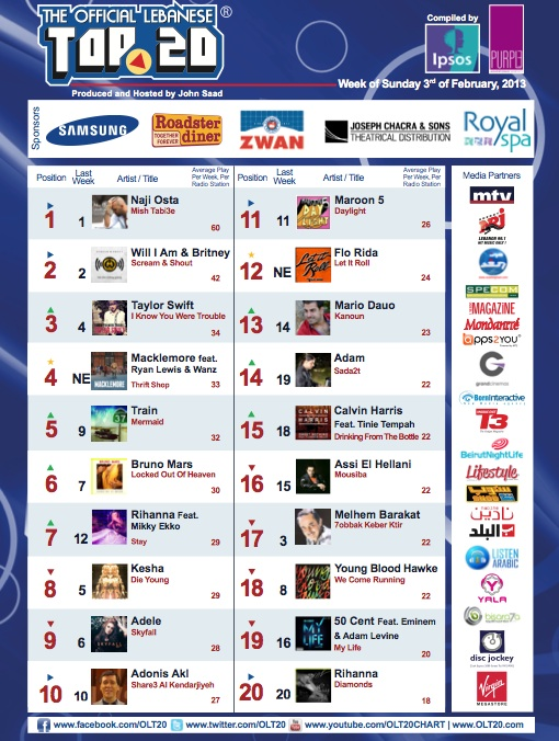 BeirutNightLife.com Brings You the Official Lebanese Top 20 the Week of February 3rd, 2013!
