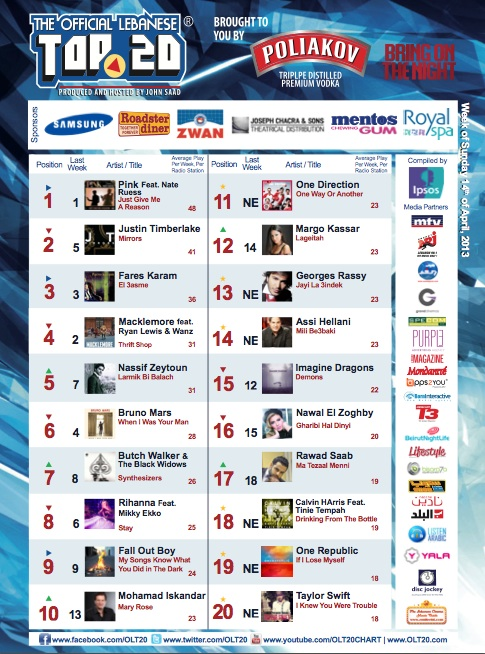 BeirutNightLife.com Brings You the Official Lebanese Top 20 the Week of April 14th, 2013
