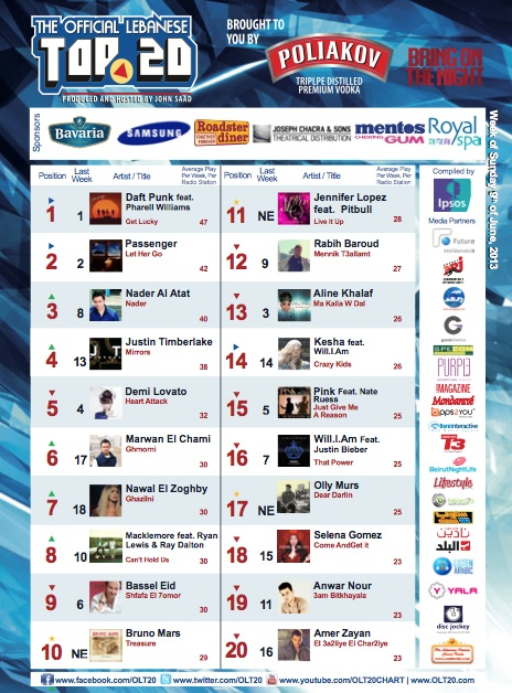 BeirutNightLife.com Brings You the Official Lebanese Top 20 the Week of June 9th, 2013