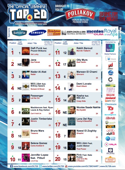BeirutNightLife.com Brings You the Official Lebanese Top 20 the Week of June 16th, 2013