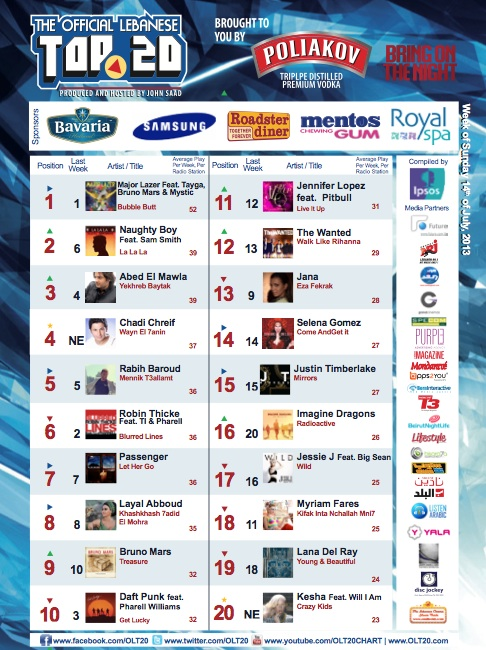 BeirutNightLife.com Brings You the Official Lebanese Top 20 the Week of July 14th, 2013