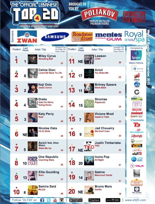 BeirutNightLife.com Brings You the Official Lebanese Top 20 the Week of November 3, 2013