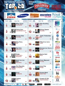 BeirutNightLife.com Brings You the Official Lebanese Top 20 the Week of November 10, 2013