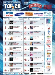 BeirutNightLife.com Brings You the Official Lebanese Top 20 the Week of December 1, 2013