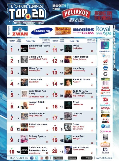 BeirutNightLife.com Brings You the Official Lebanese Top 20 the Week of December 15, 2013
