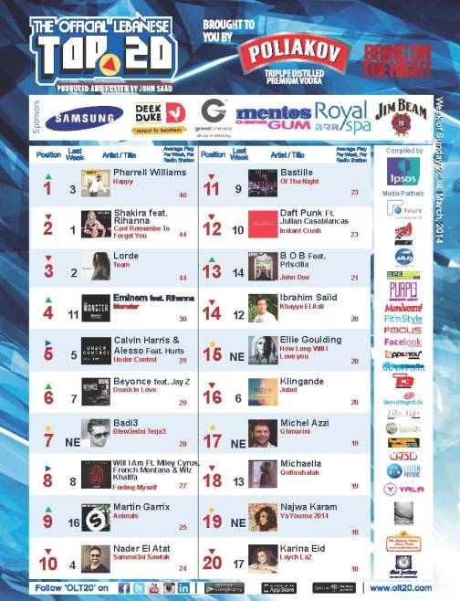 OLT20 - Combined Chart - Week of Sunday March 2nd, 2014