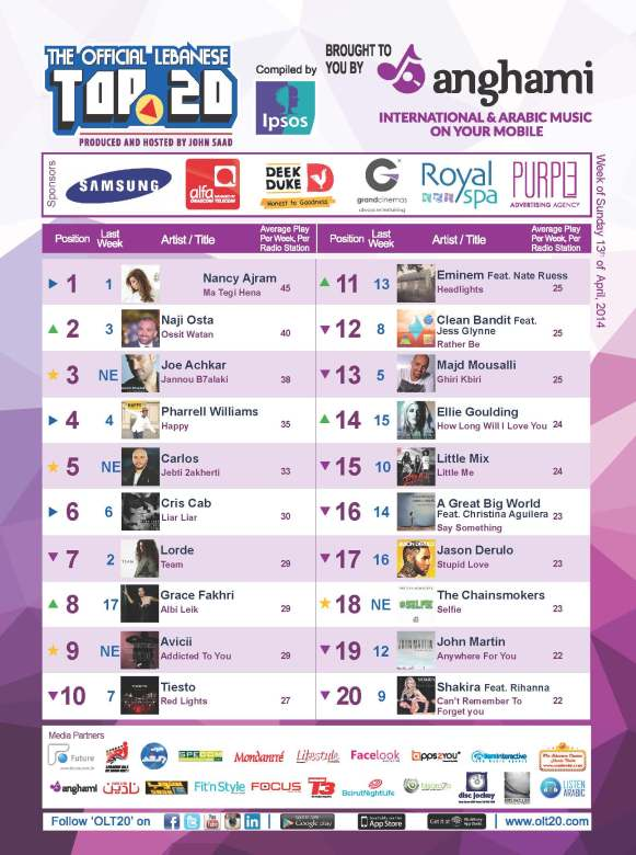 OLT20 - Combined Chart - Week of Sunday April 13th, 2014