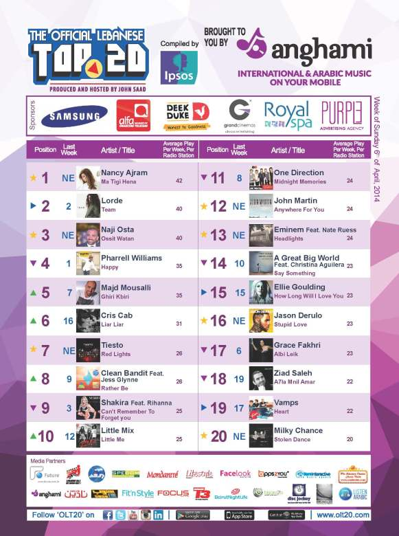 OLT20 - Combined Chart - Week of Sunday April 6th, 2014 (1)