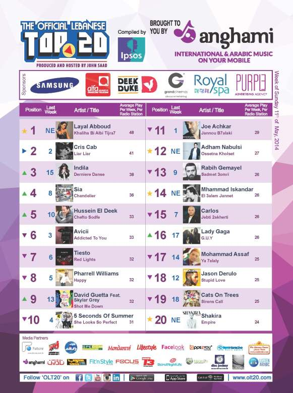 OLT20 - Combined Chart - Week of Sunday May 11th, 2014