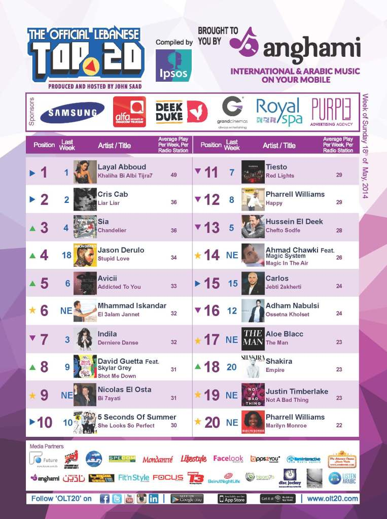 BeirutNightLife.com Brings You the Official Lebanese Top 20 the Week of May 18, 2014