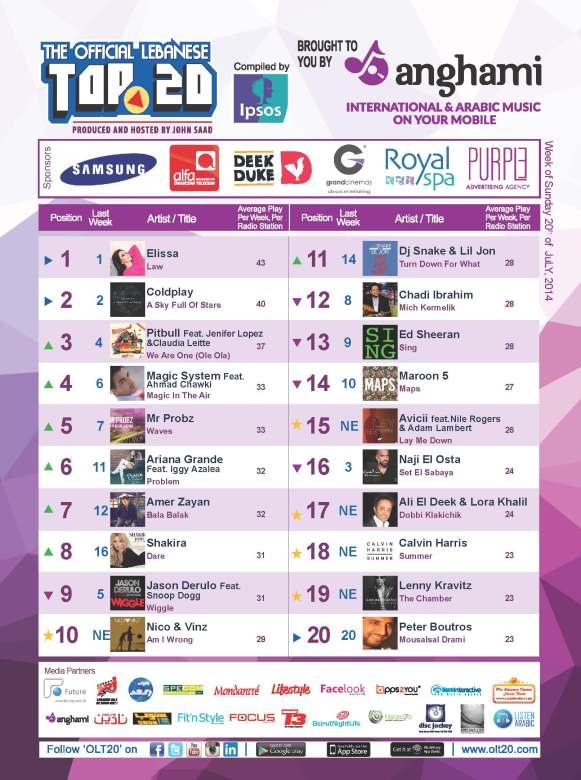 OLT20 - Combined Chart - Week of Sunday July 20th, 2014