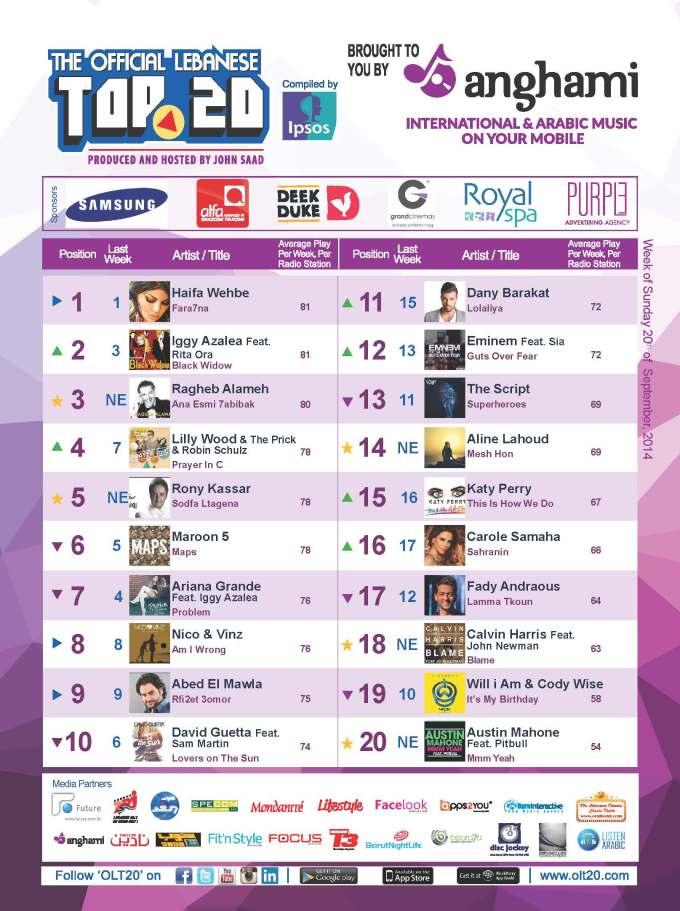 OLT20 - Combined Chart - Week of Sunday September 21st, 2014