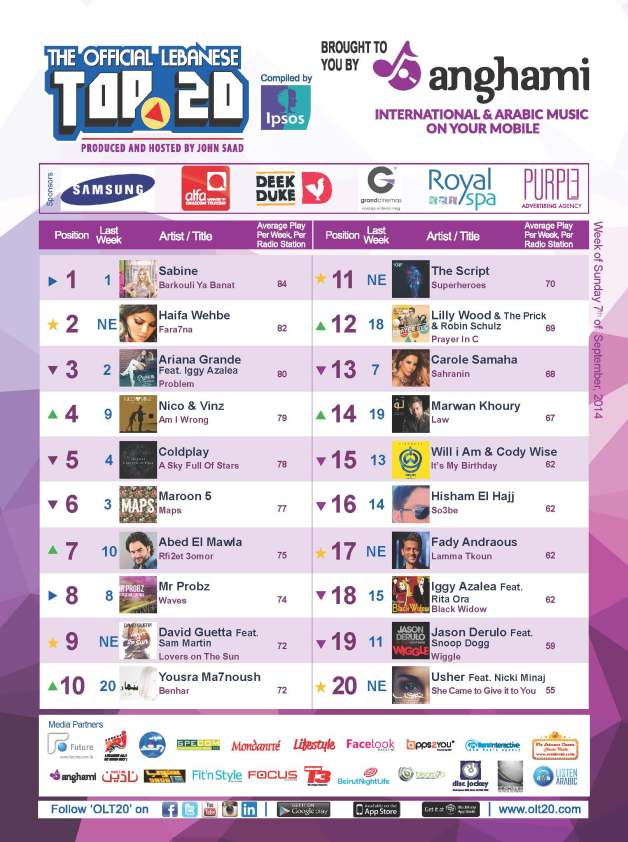 OLT20 - Combined Chart - Week of Sunday September 7th, 2014