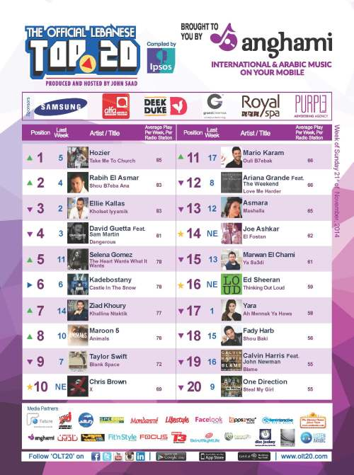 BeirutNightLife.com Brings You the Official Lebanese Top 20 the Week of December 21, 2014