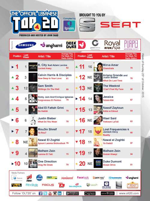 BeirutNightLife.com Brings You the Official Lebanese Top 20 the Week of October 25, 2015
