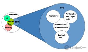 Gambar 1.4 : Struktur CPU