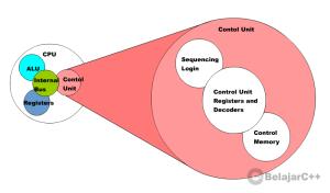 Gambar 1.5 : Struktur Unit Kontrol