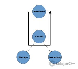 Gambar 1.6 : Proses Pemindahan Data pada Komputer