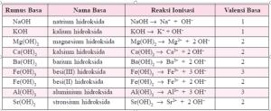 Inilah Daftar Senyawa yang Bersifat Basa