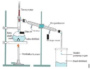 Belajar Pemisahan Campuran Distilasi