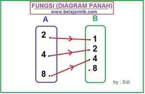 Fungsi Diagram Panah