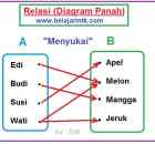 Relasi Diagram Panah