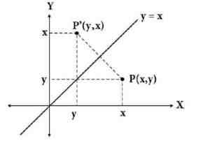 pencerminan titik terhadap garis y=x
