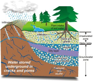 groundwater_e