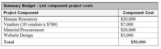 Summary Budget
