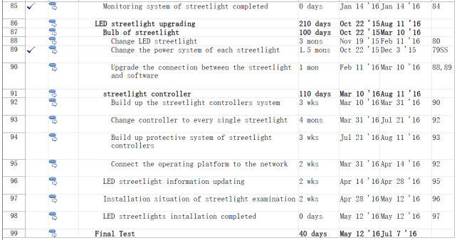 WBS of Streetlight Network System 6