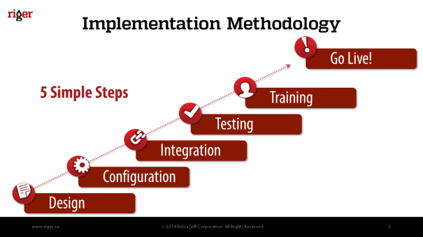 RigER_Implementation_Methodology_S2