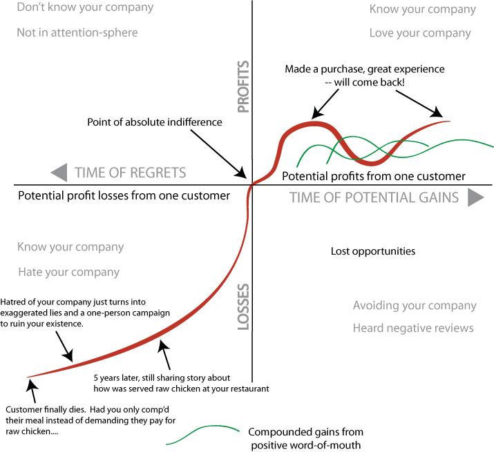 Customer-Service-60x-Chart-v1