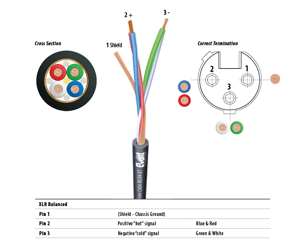 Xlr Cable Wiring Diagram Wiring Wiring Diagram And Schematics