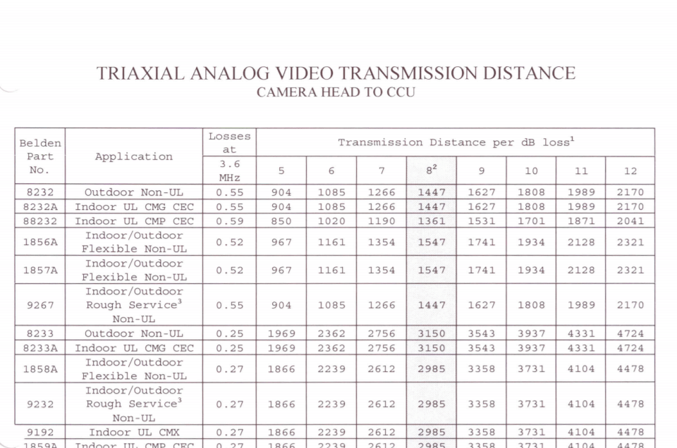 Triaxial analog video transmission distance chart also technical resources rh belden