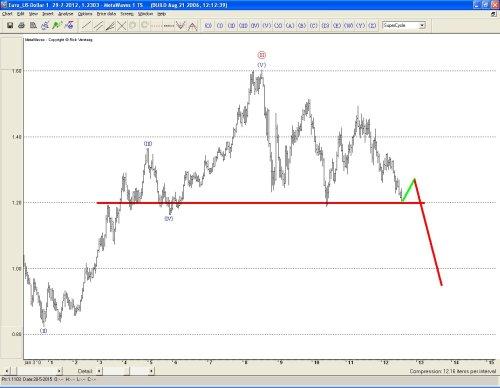 TA Euro-dollar 30 juli 2012