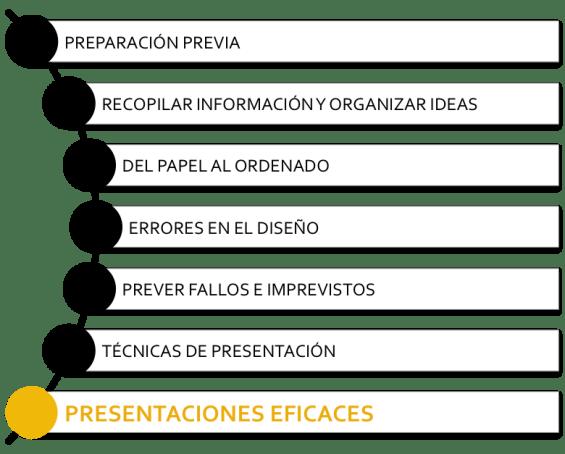 contenidos del curso de presentaciones eficaces
