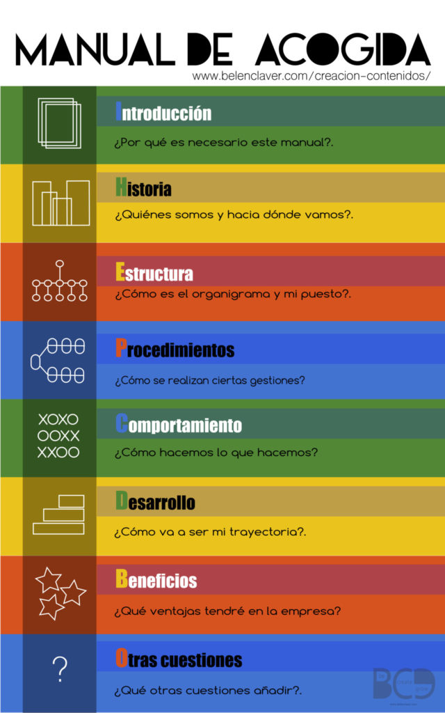 qué contenidos debe tener nuestro manual de acogida o manual del empleado