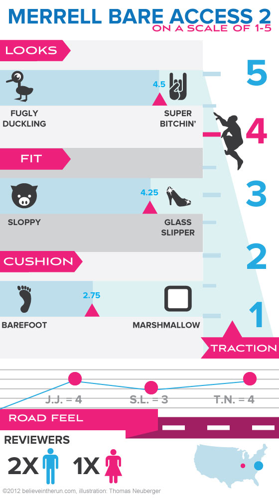 infographic for Merrell bare access 2