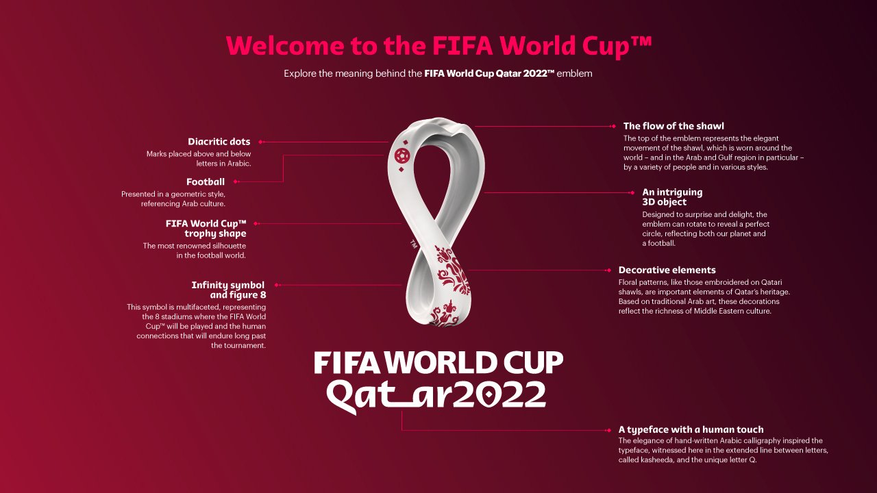 Official Emblem of 2022 FIFA World Cup in Qatar Unveiled