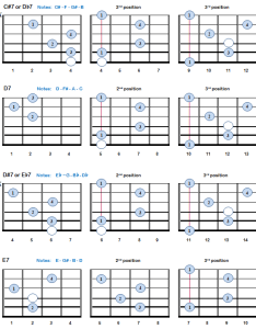 Seventh chords   also th guitar theory charts bellandcomusic rh
