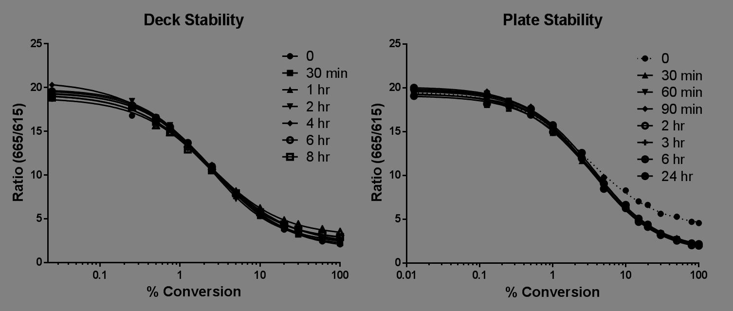 Glycosyltransferase Assay, UDP Detection Assay