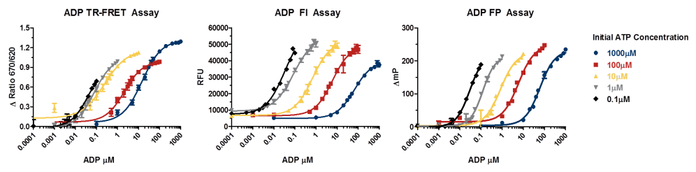 medium resolution of adp atpase assay detection modes v6