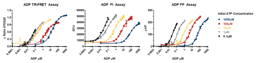 small resolution of adp atpase assay detection modes v6