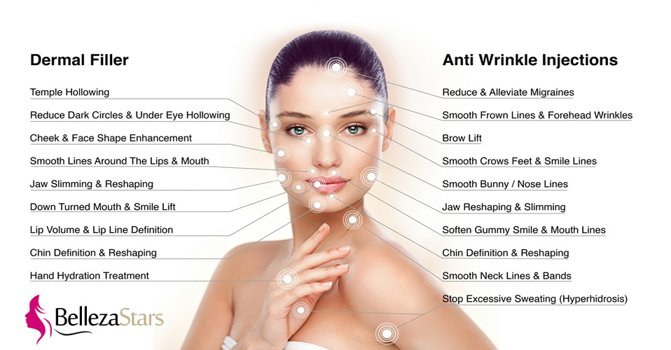 Facial Dermal Fillers Ant-wrinkle injections