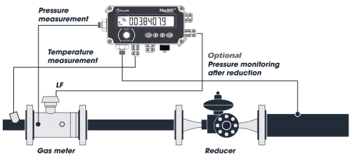 small resolution of  meter and also record the local pressure and temperature to calculate the standard corrected volume of gas that has passed through the gas flow meter