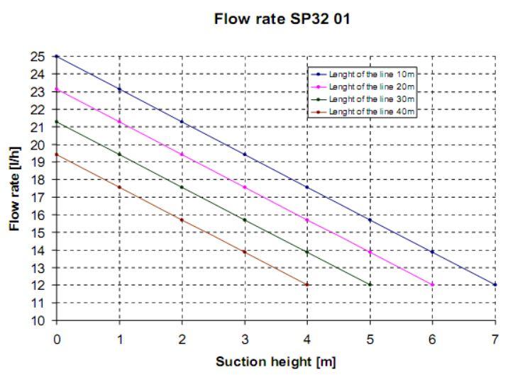 SP32-01-20 Heating Oil Lifter (High Flow) 20 L/Hour