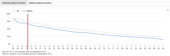 A graph showing the audience retention on YouTube