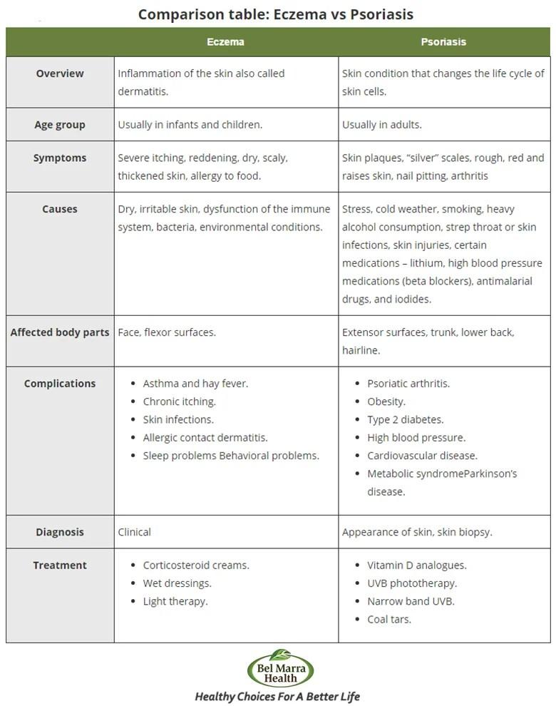 Psoriasis vs Eczema Skin Disease: Differences, Causes ...