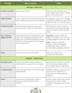 Download diet plan chart bel marra health breaking also thyroid keninamas rh